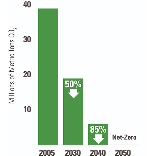 Net Zero Chart showing decrease in carbon (CO2) emissions.